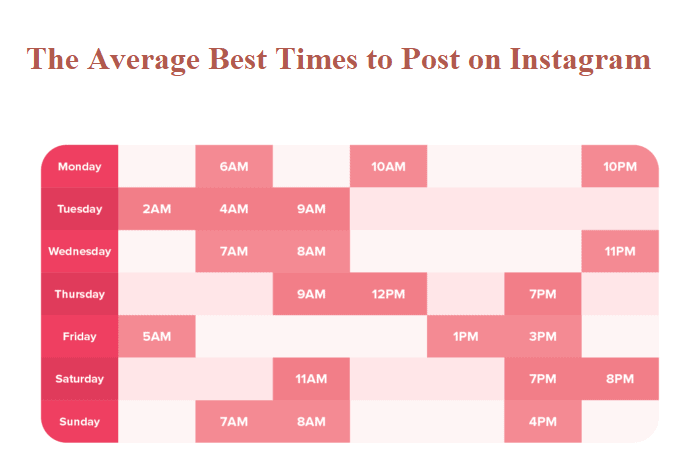 The Average Best Times to Post on Instagram