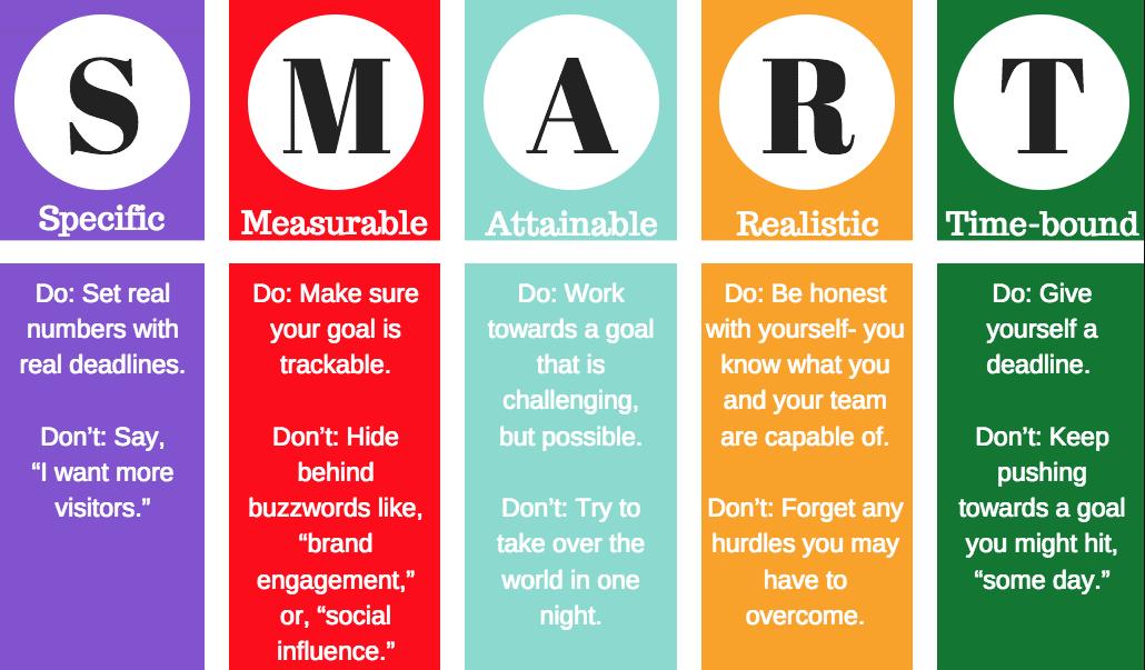 Peter Drucker's SMART guidelines