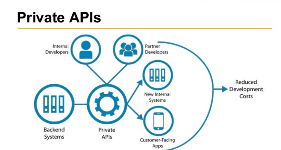 Private APIs