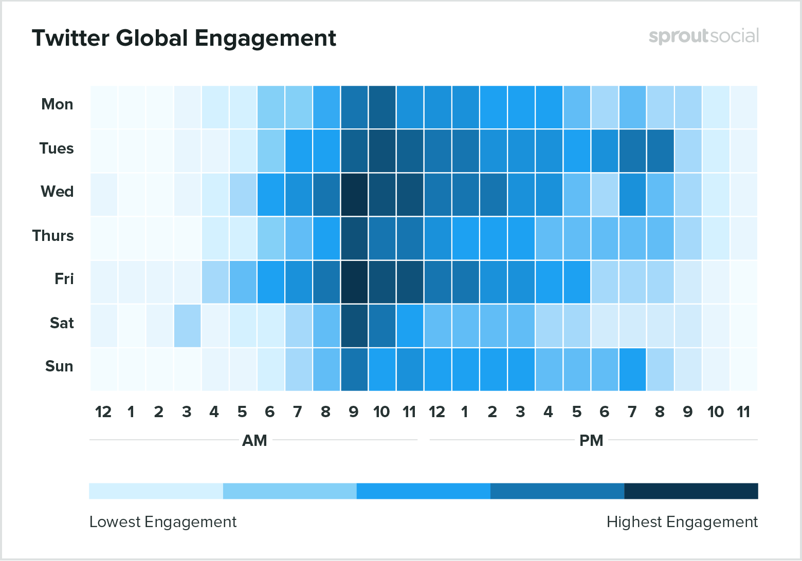 Engagement of a Tweet
