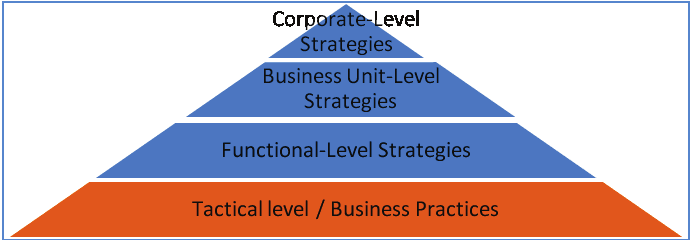 Businesses With Complex Hierarchies