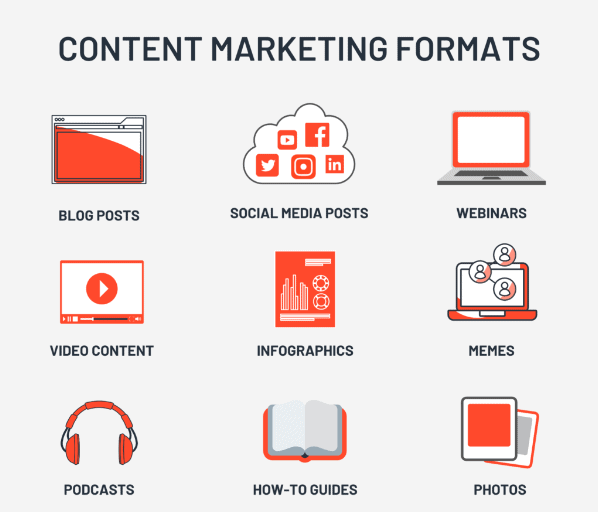 Types of Content Formats