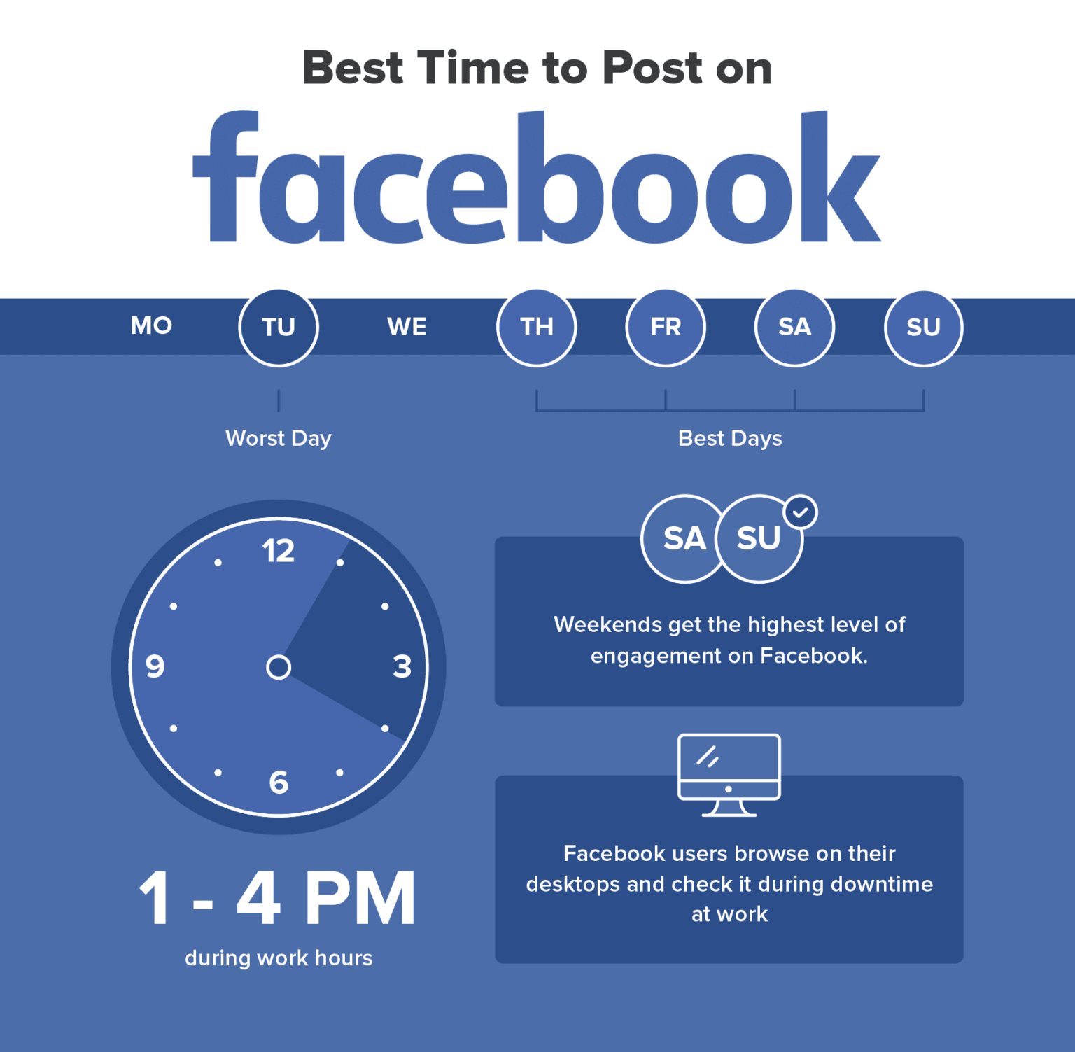 Ideal Timing and Frequency for your Posts