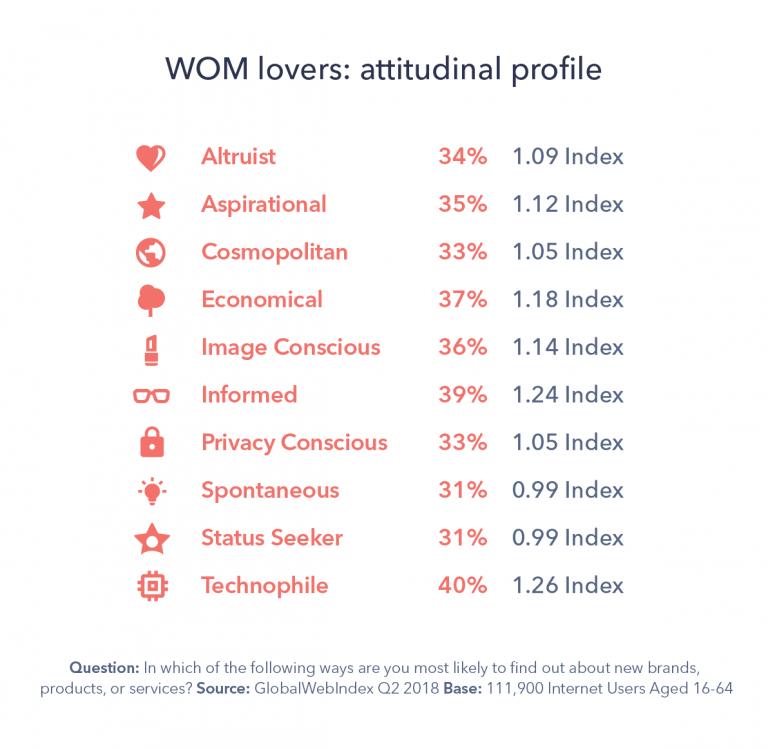 Wom-Blog-2-chart