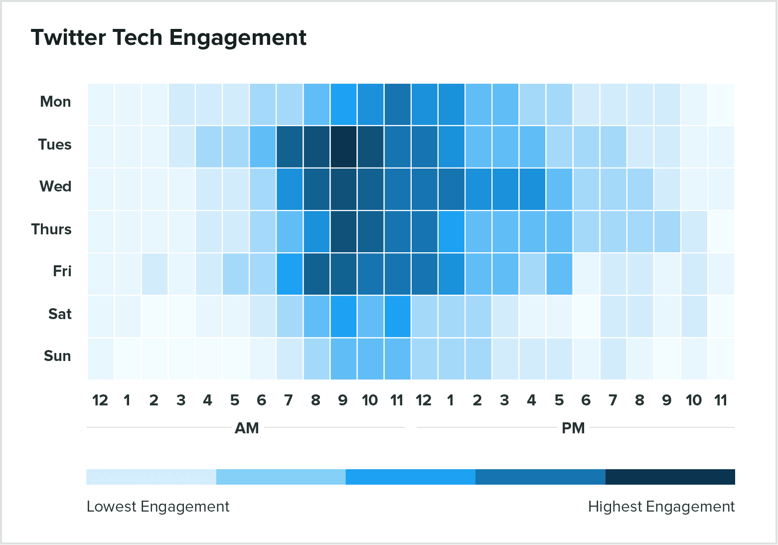 tech engagement