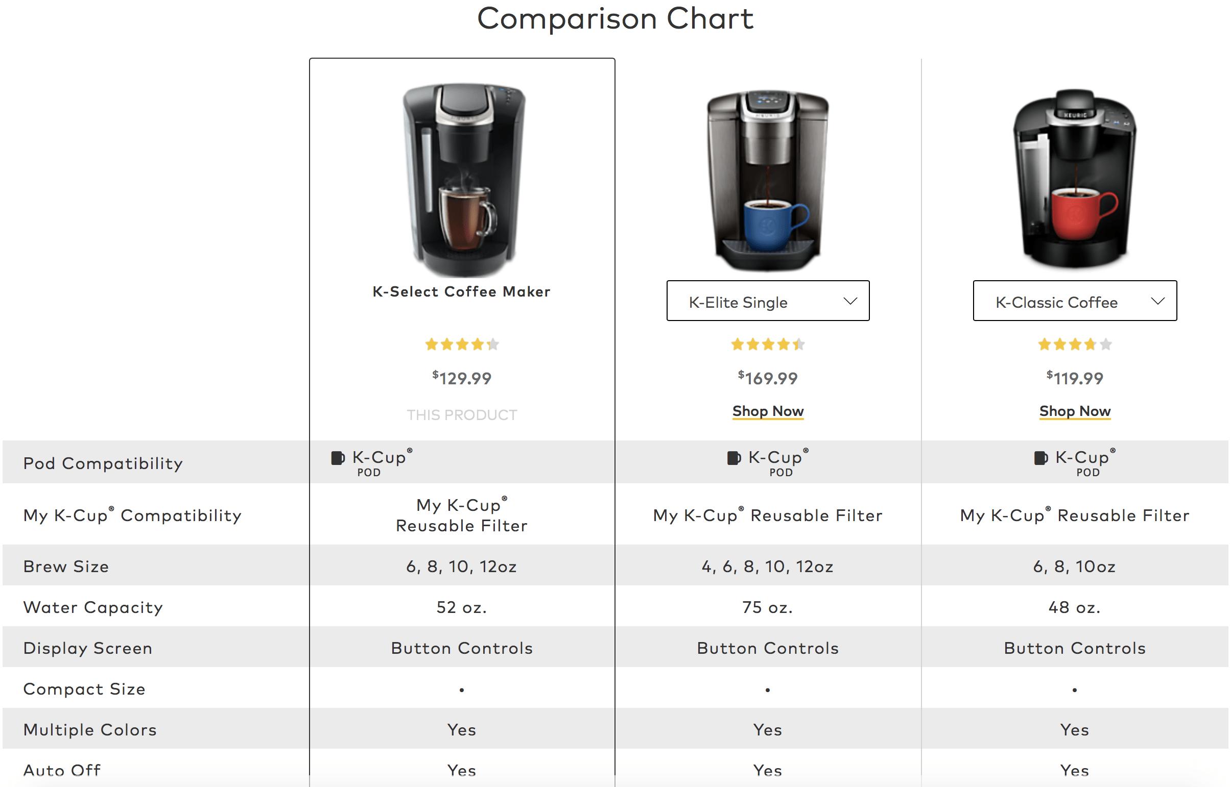 Product Comparisons