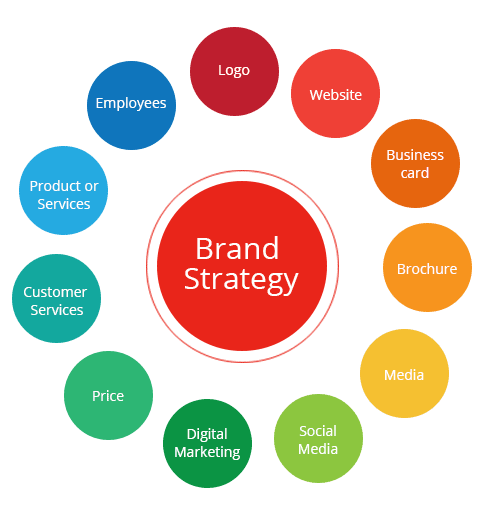 Review the existing branding strategy