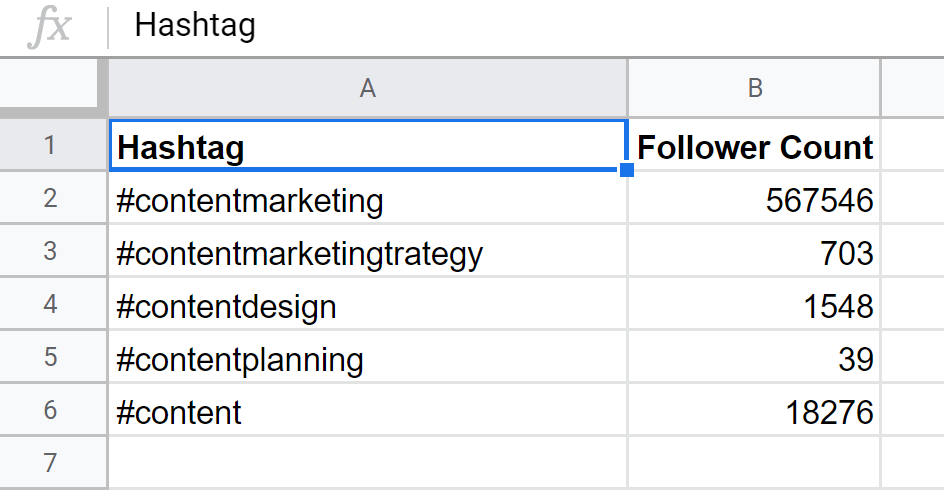 follower count of the hashtag