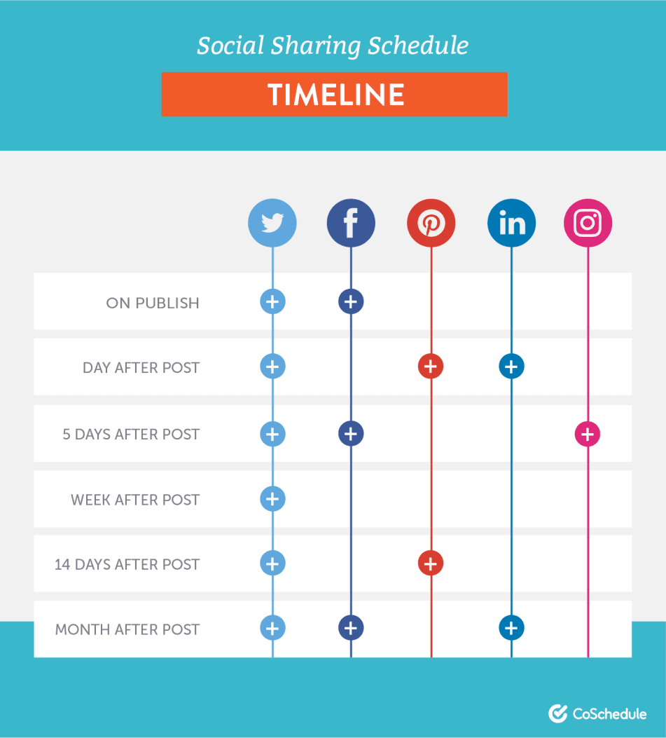 social sharing schedule