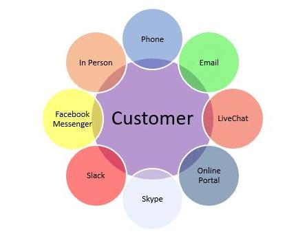 Fast Responses Lead to Enhanced Customer Satisfaction