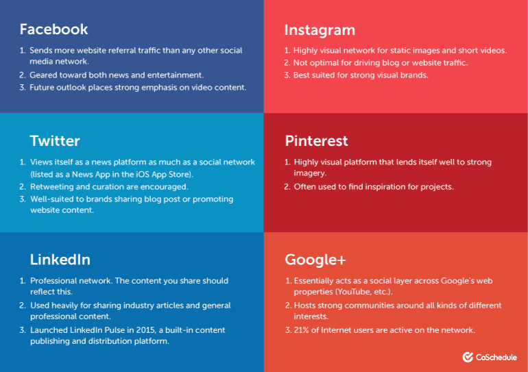Most Appropriate Social Media Channels