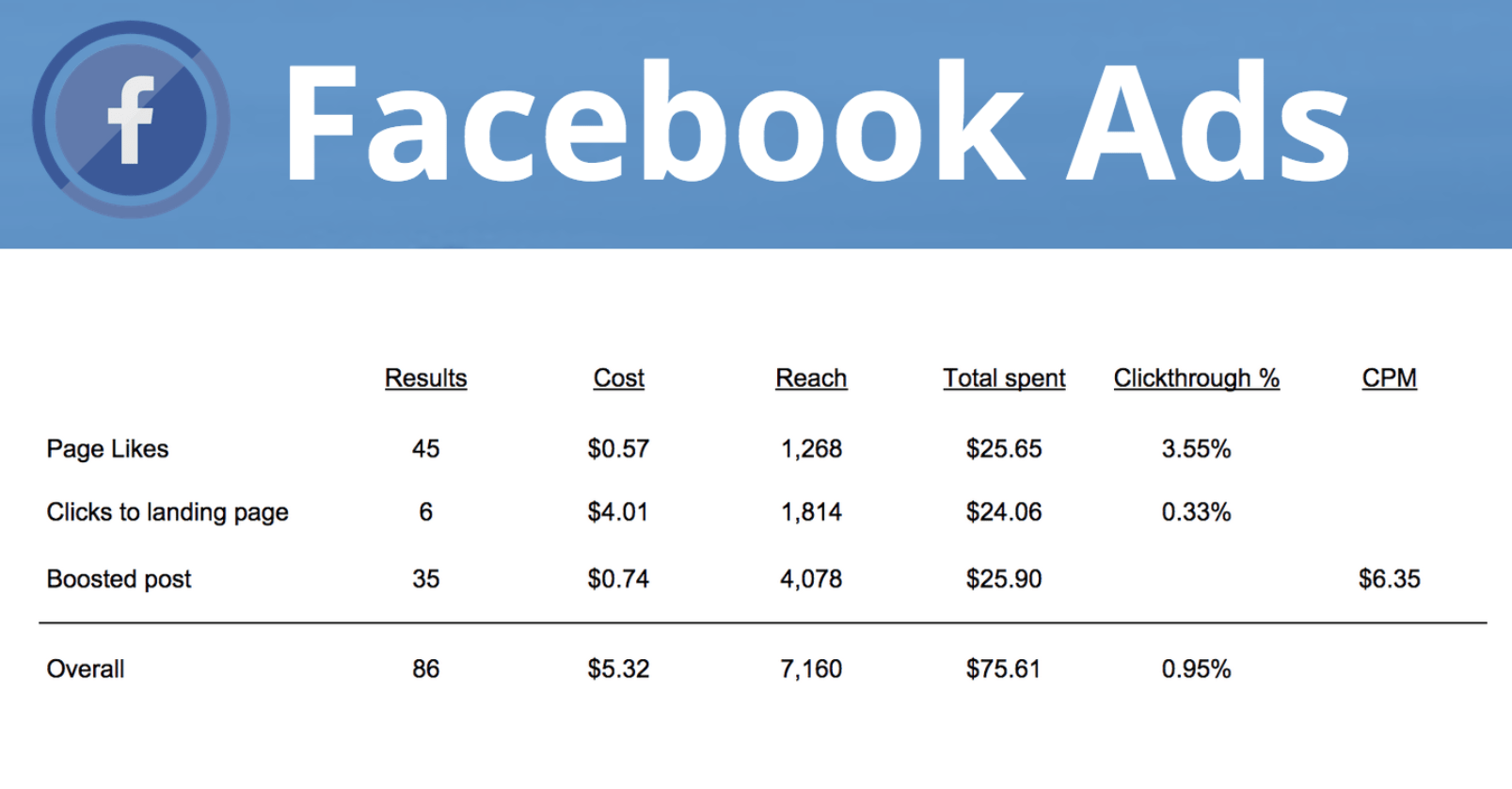 average cost of boosted Facebook posts