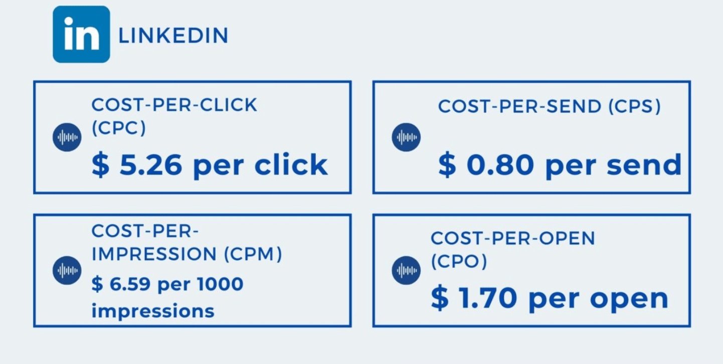 average CPC on LinkedIn