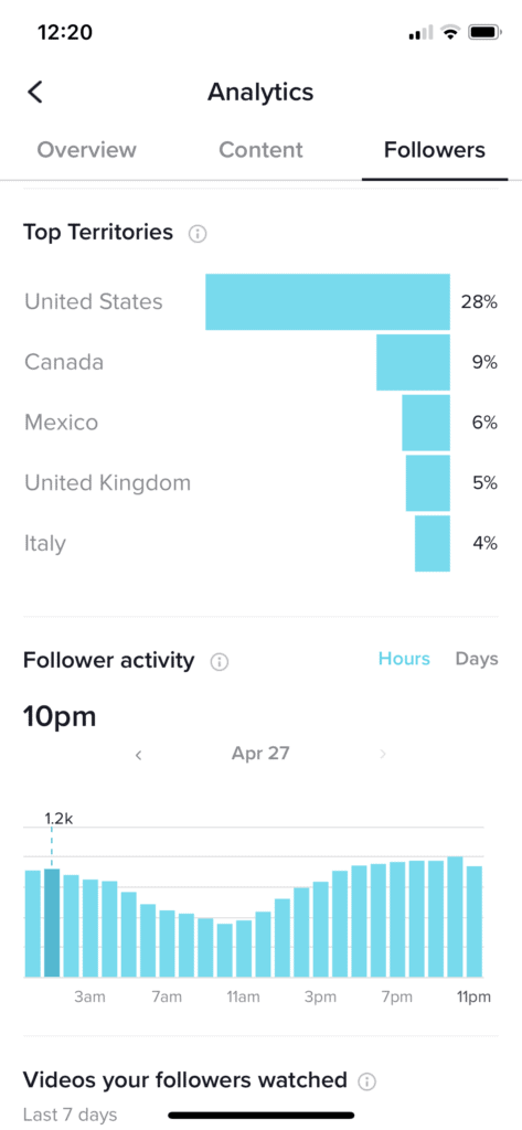 The time when the audience is active
