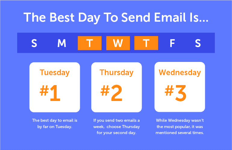 What's the Best Day of the Week to Send Emails