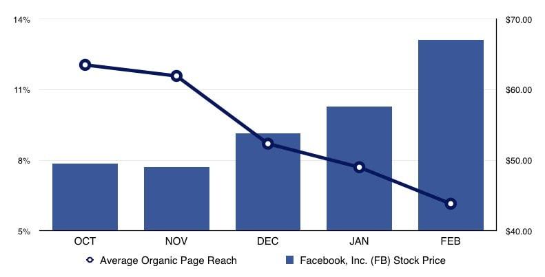 Facebook organic post reach