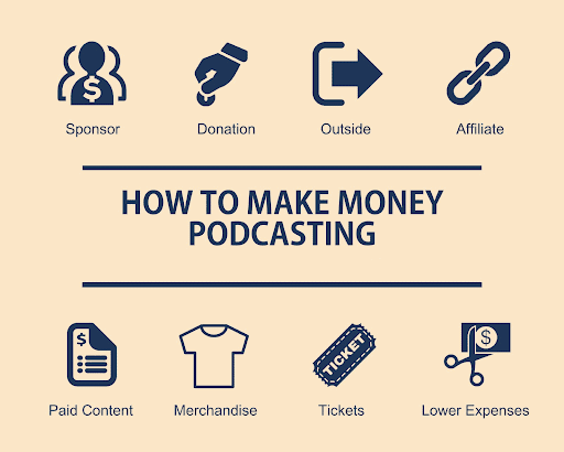 Making Money from Podcasts