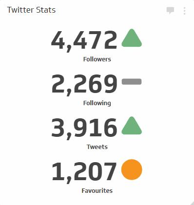 New Followers Metric on Twitter