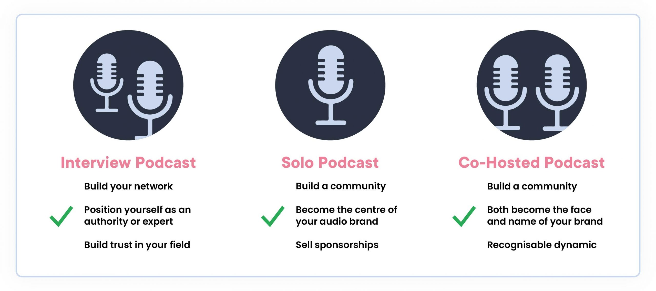 podcast format