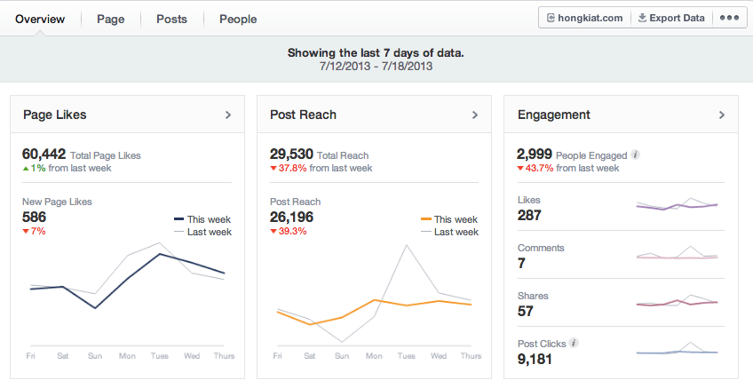Views On Your Facebook Page